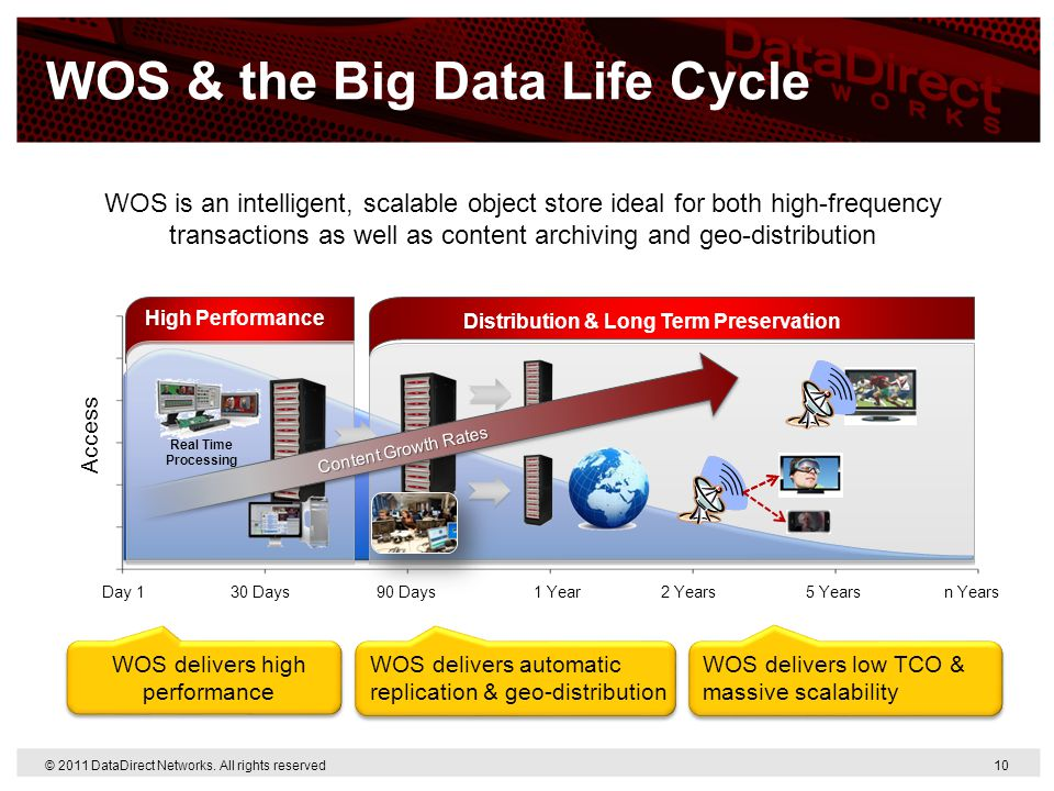WOS & the Big Data Life Cycle