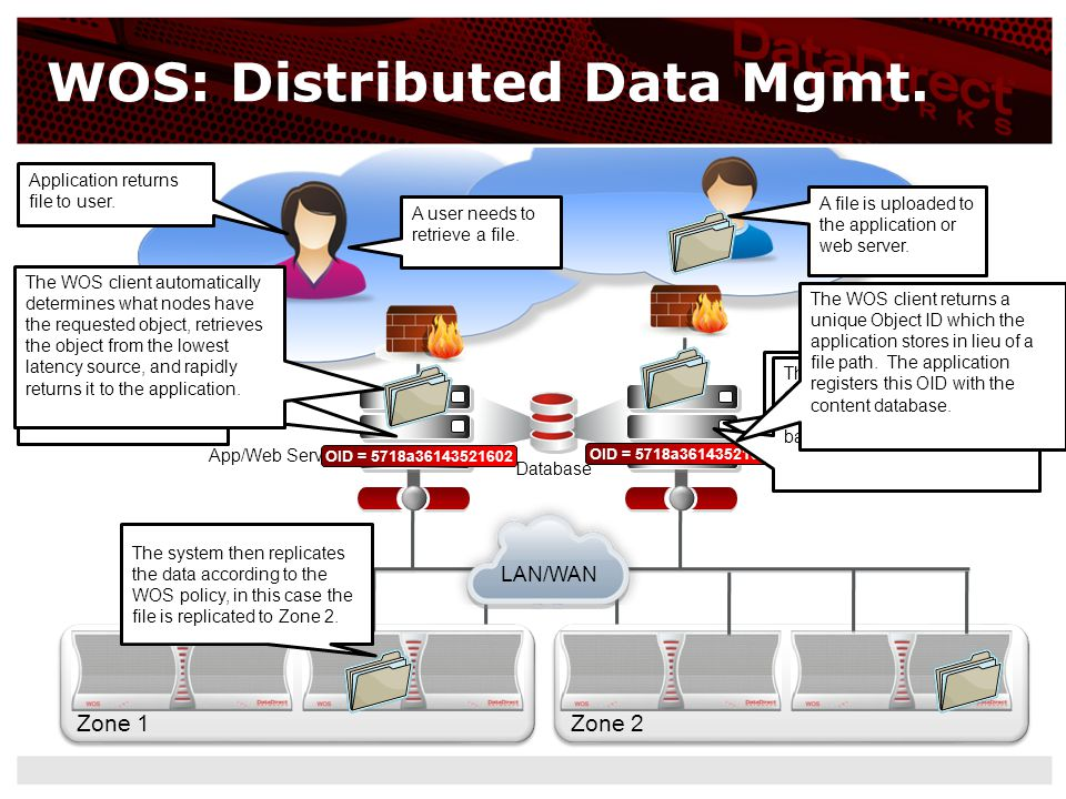 WOS: Distributed Data Mgmt.