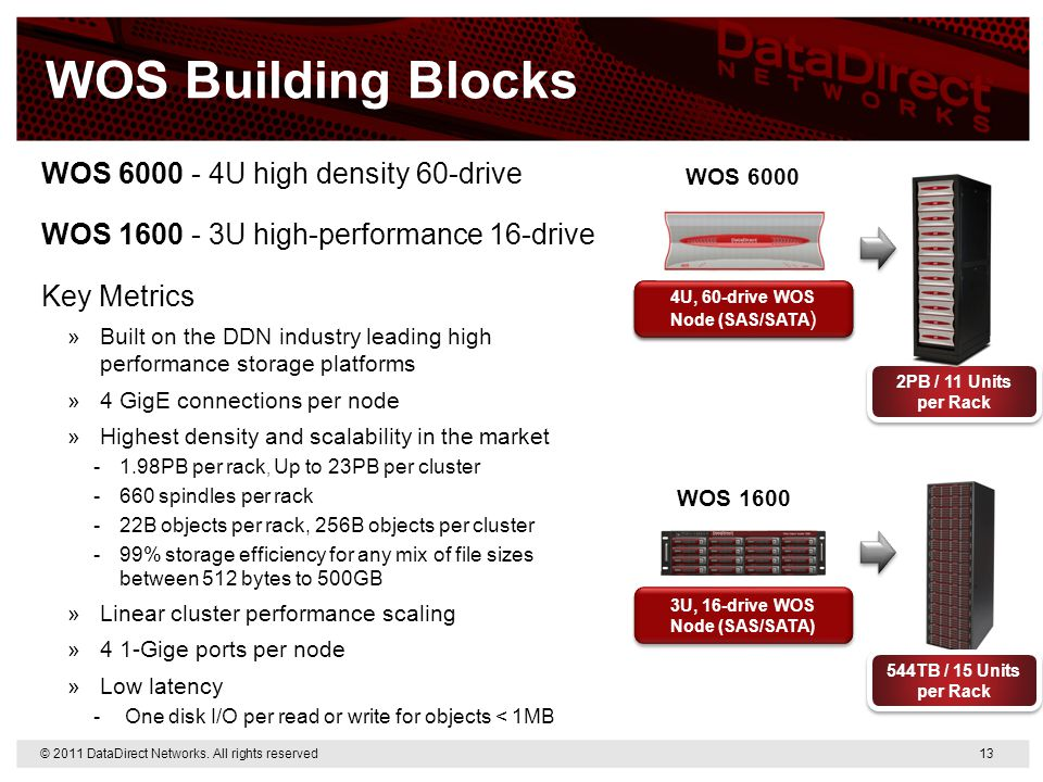 WOS Building Blocks WOS 6000 - 4U high density 60-drive