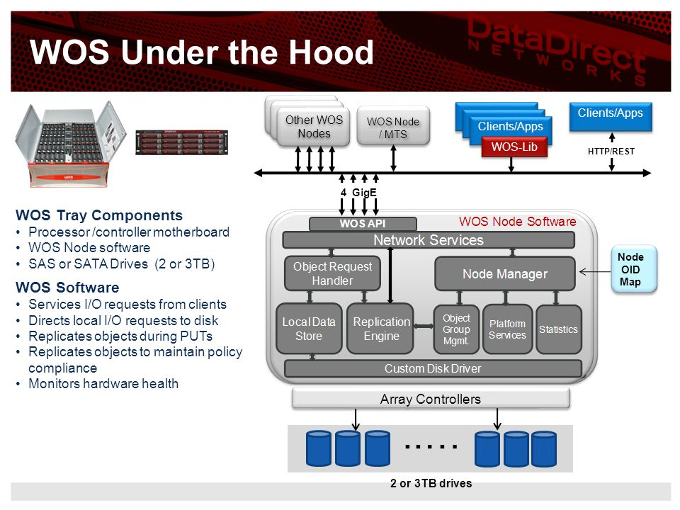 ..… WOS Under the Hood WOS Tray Components WOS Software