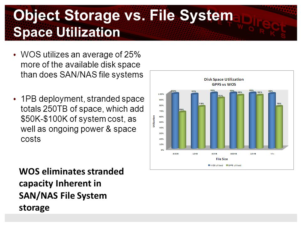 Object Storage vs. File System Space Utilization
