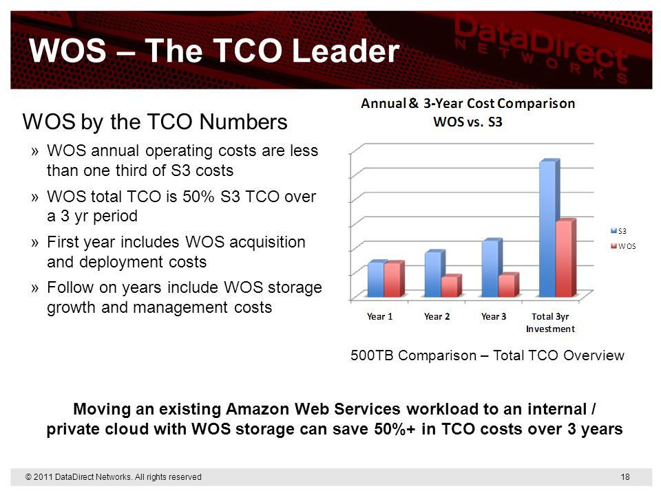 500TB Comparison – Total TCO Overview