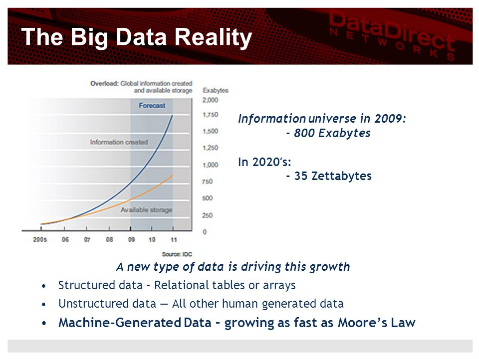 A new type of data is driving this growth