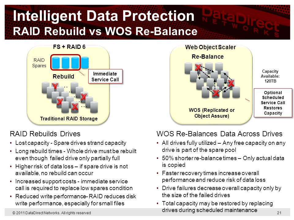 Intelligent Data Protection RAID Rebuild vs WOS Re-Balance