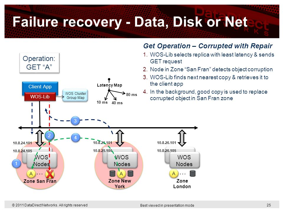 Failure recovery - Data, Disk or Net