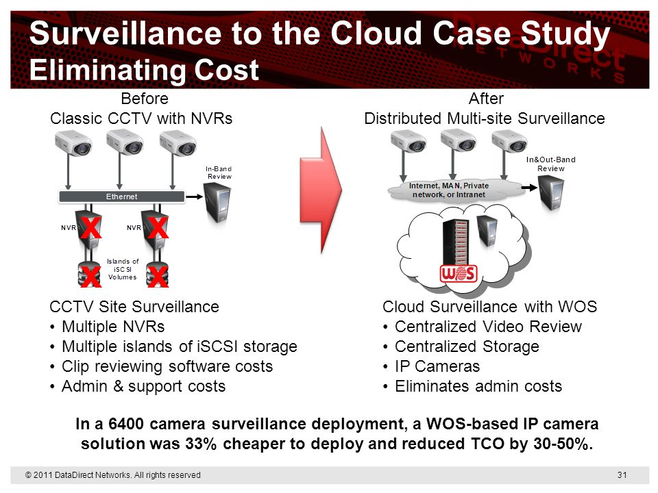Surveillance to the Cloud Case Study Eliminating Cost