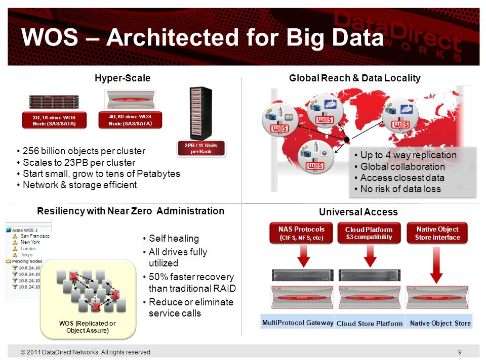 WOS – Architected for Big Data