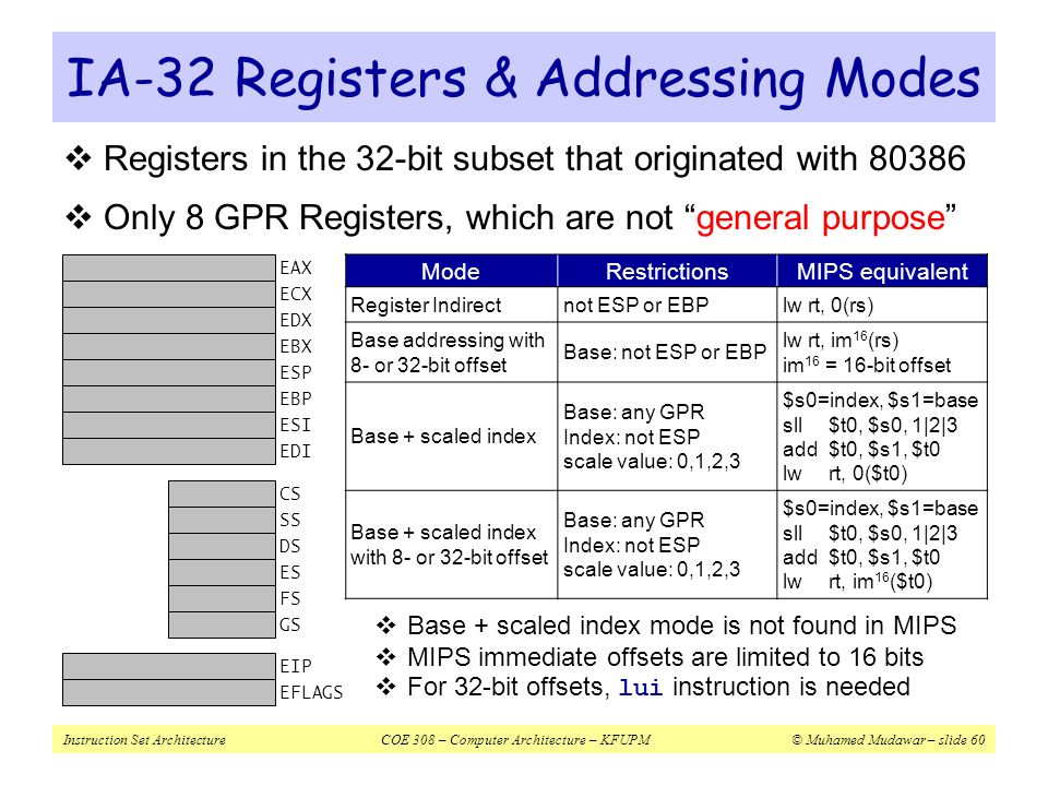 IA-32 Registers & Addressing Modes