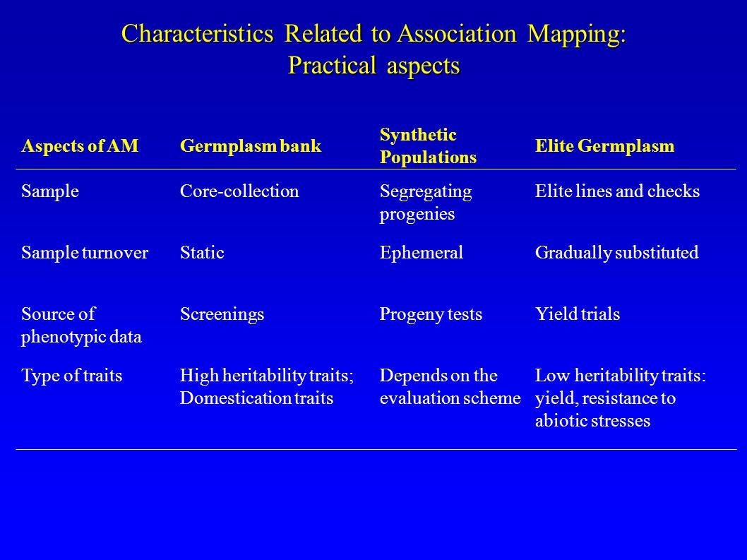 Characteristics Related to Association Mapping: Practical aspects