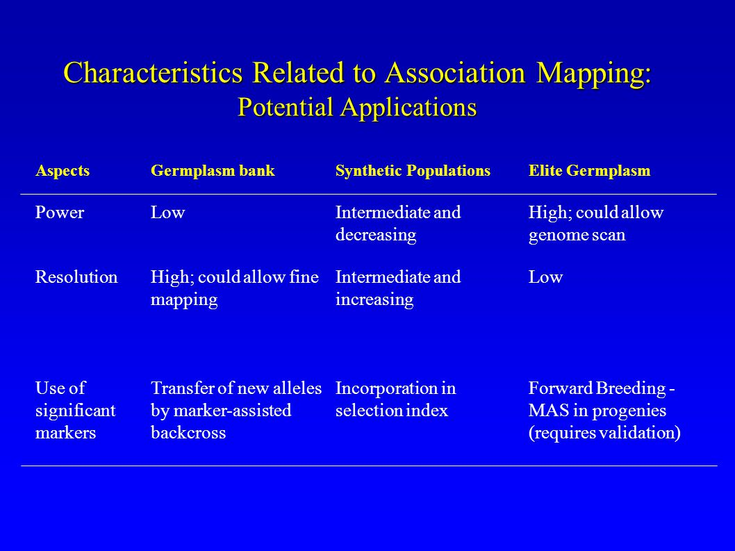 Characteristics Related to Association Mapping: Potential Applications