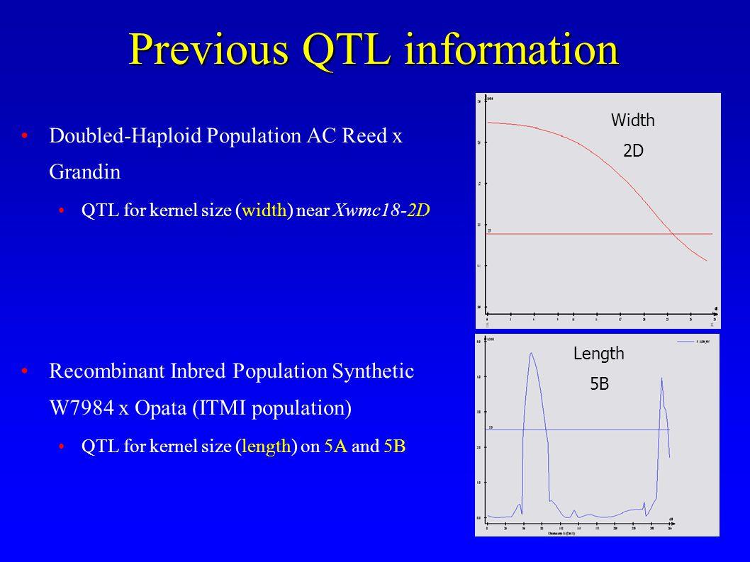 Previous QTL information