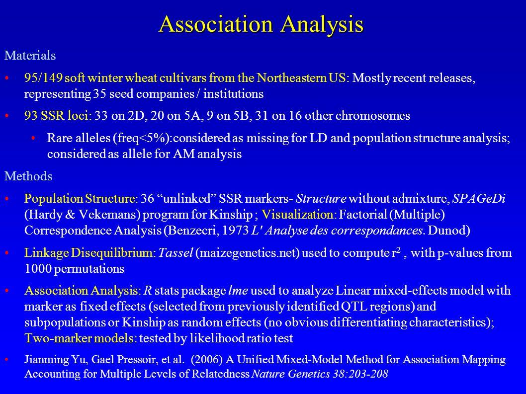 Association Analysis Materials