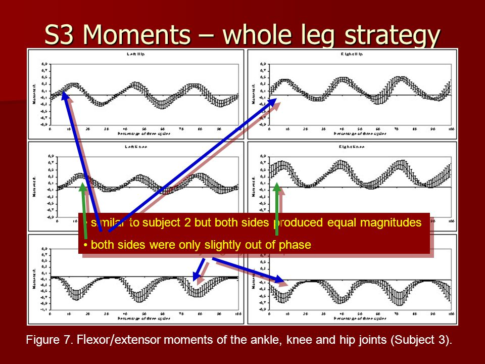 S3 Moments – whole leg strategy