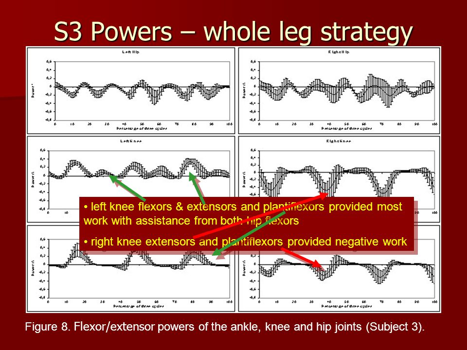S3 Powers – whole leg strategy