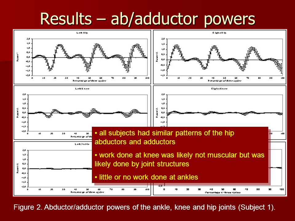 Results – ab/adductor powers