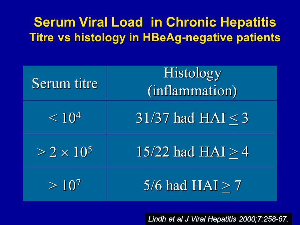 Serum titre Histology (inflammation) < 104 31/37 had HAI < 3