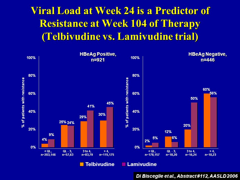 Viral Load at Week 24 is a Predictor of Resistance at Week 104 of Therapy (Telbivudine vs. Lamivudine trial)