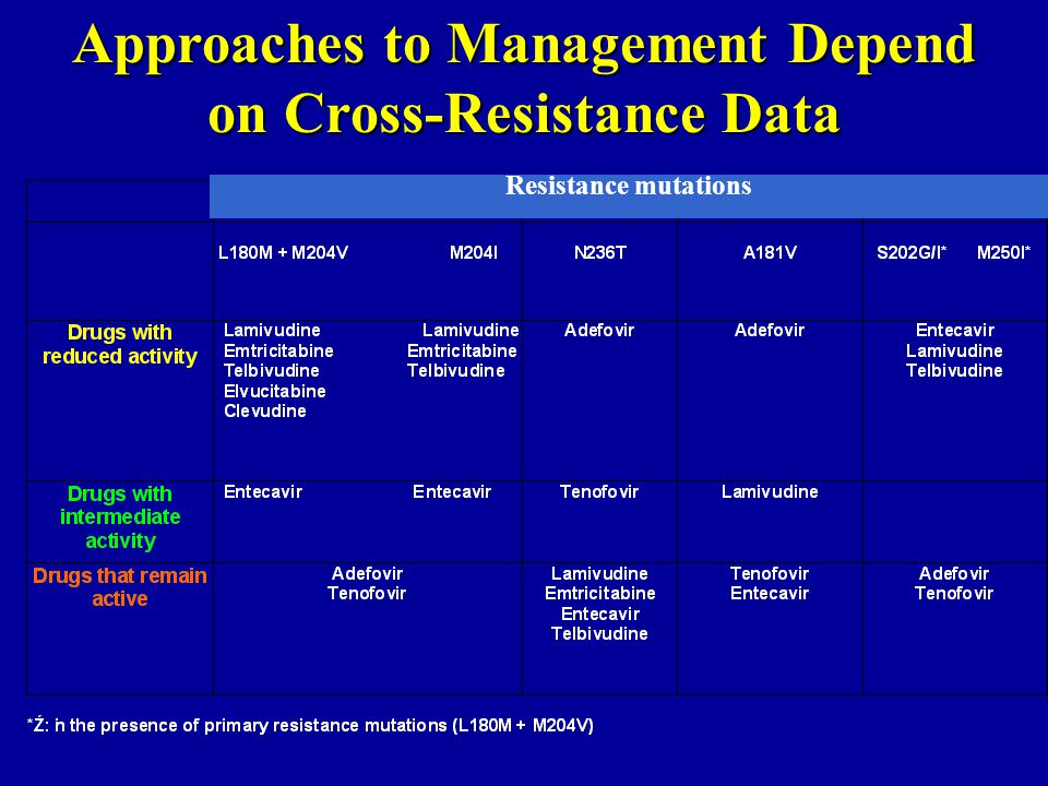 Approaches to Management Depend on Cross-Resistance Data