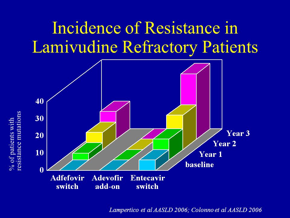 Incidence of Resistance in Lamivudine Refractory Patients