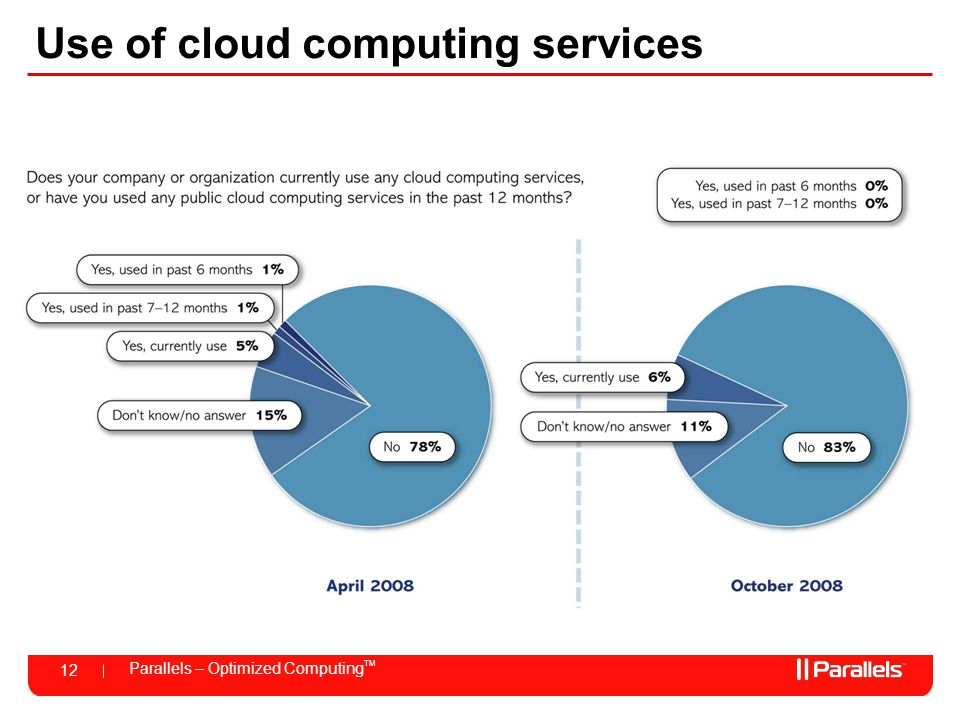 Use of cloud computing services