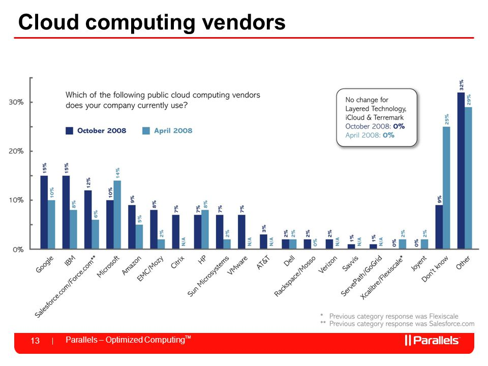 Cloud computing vendors