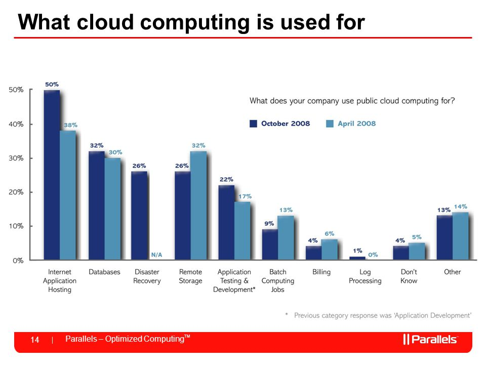 What cloud computing is used for