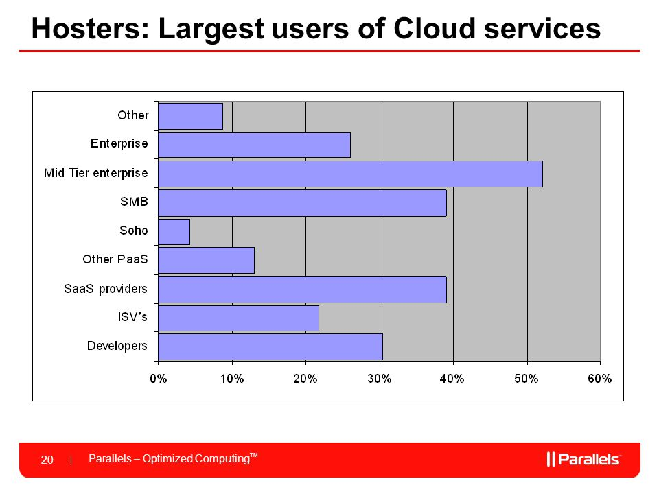 Hosters: Largest users of Cloud services