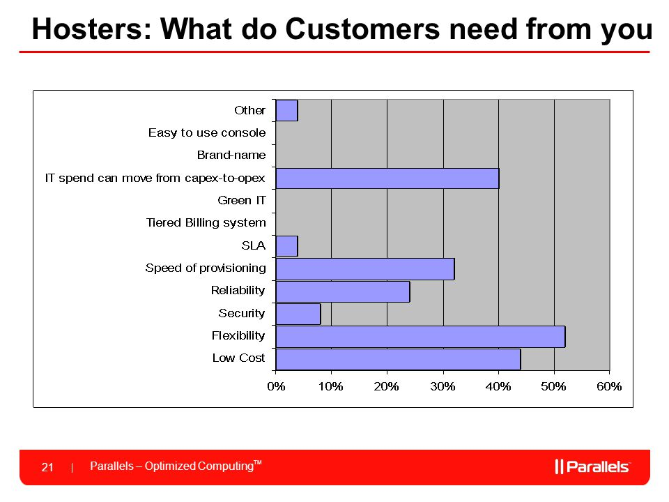 Hosters: What do Customers need from you