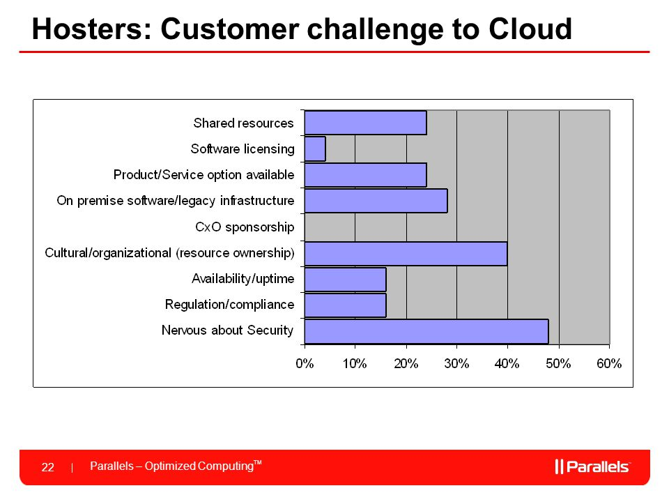 Hosters: Customer challenge to Cloud