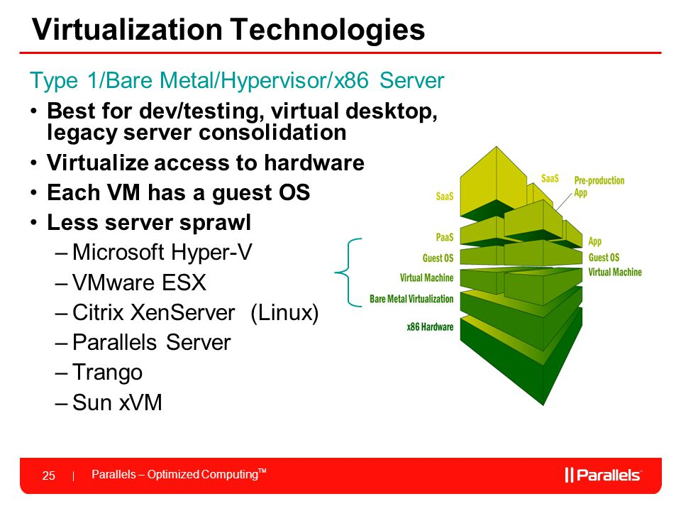 Virtualization Technologies