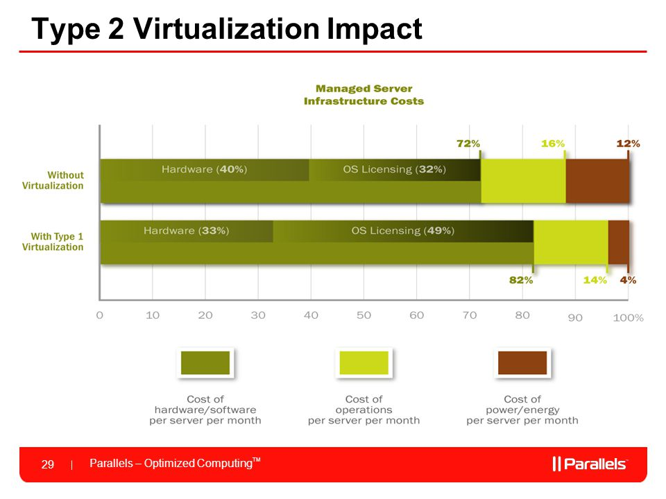 Type 2 Virtualization Impact