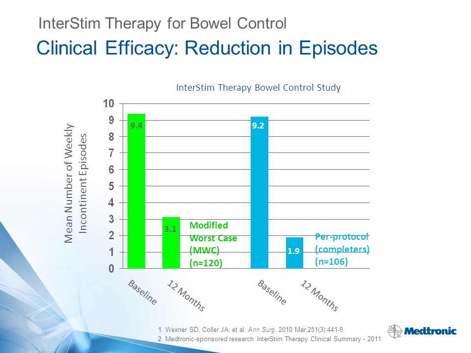 Clinical Efficacy: Reduction in Episodes