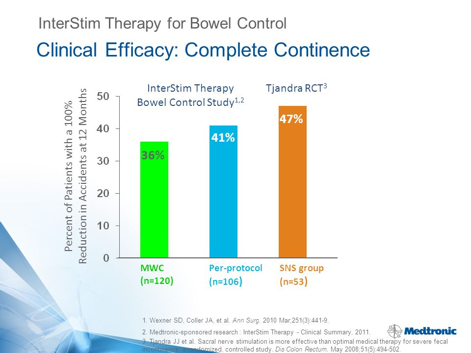 Clinical Efficacy: Complete Continence