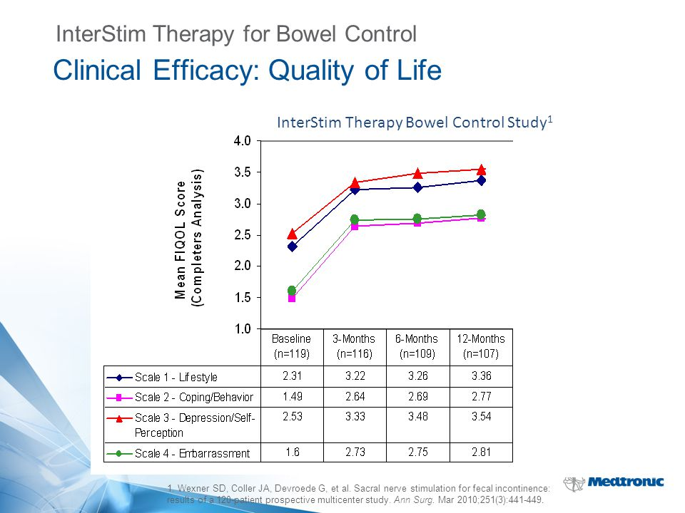 Clinical Efficacy: Quality of Life