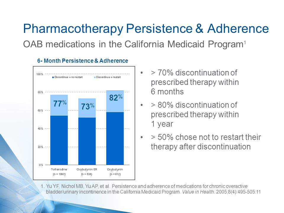 Pharmacotherapy Persistence & Adherence
