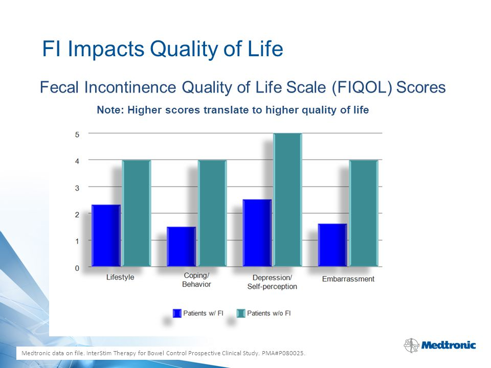 FI Impacts Quality of Life