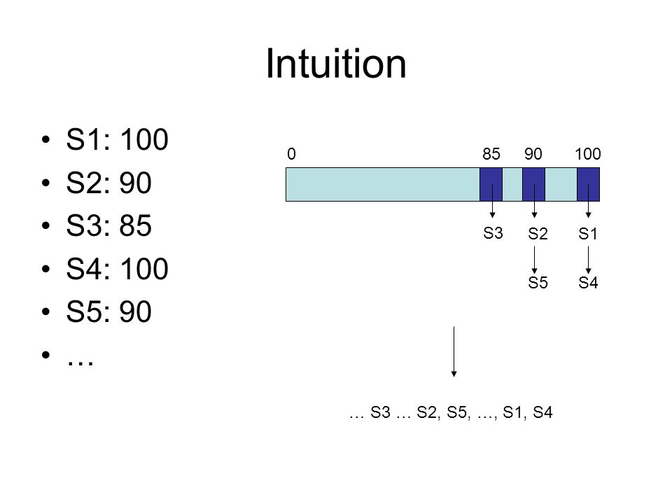 Intuition S1: 100 S2: 90 S3: 85 S4: 100 S5: 90 … 85 90 100 S3 S2 S1 S5