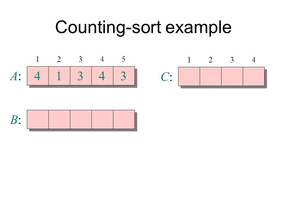 Counting-sort example