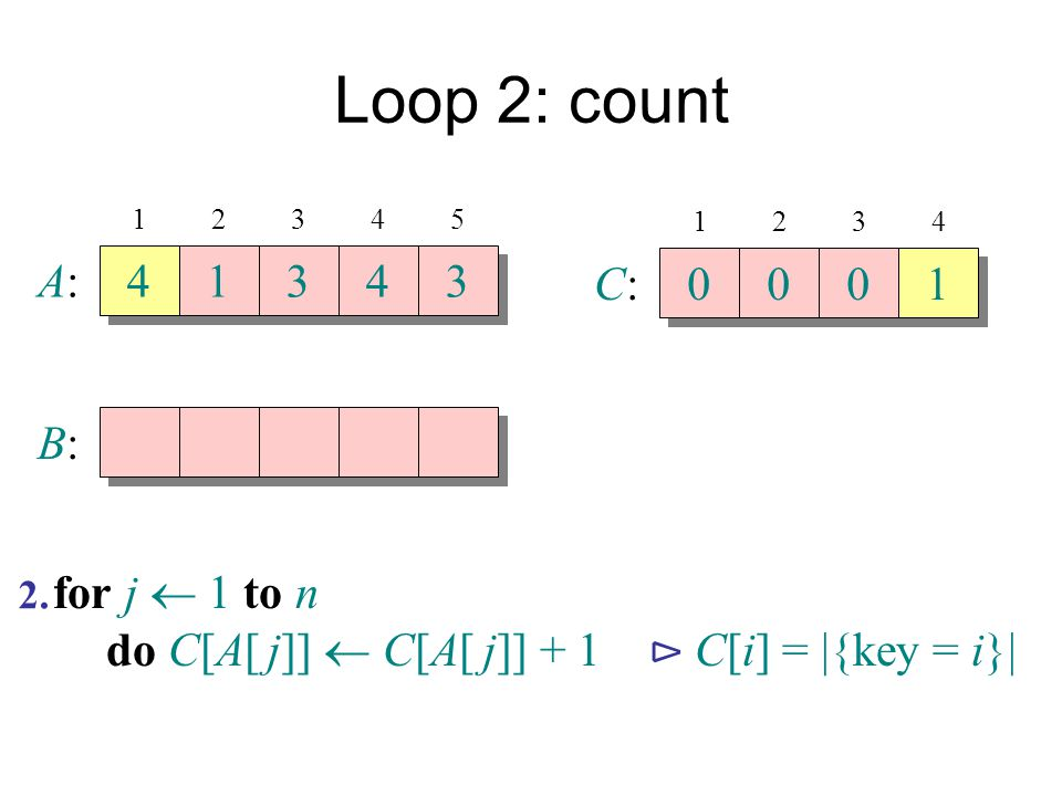 Loop 2: count A: 4 1 3 4 3 C: 1 B: for j  1 to n