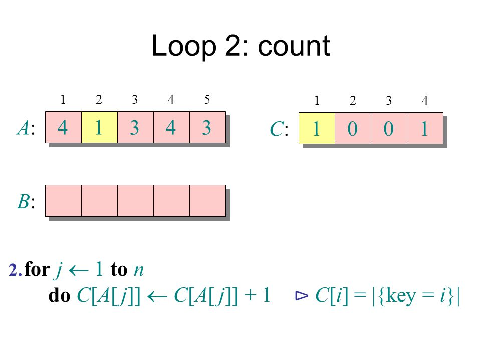 Loop 2: count A: 4 1 3 4 3 C: 1 1 B: for j  1 to n