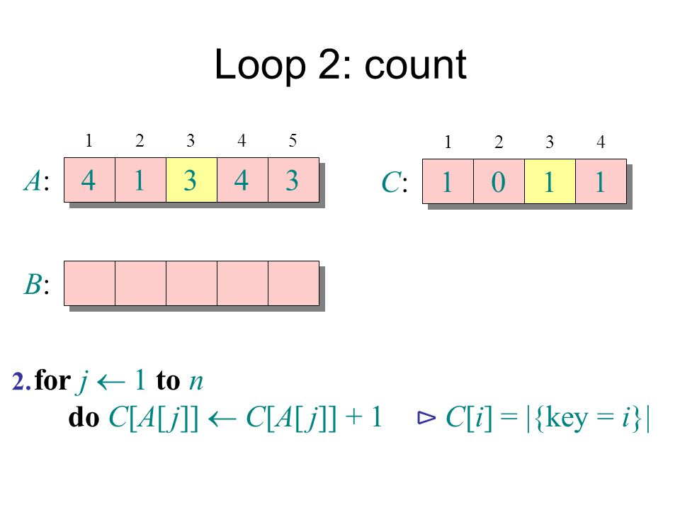 Loop 2: count A: 4 1 3 4 3 C: 1 1 1 B: for j  1 to n