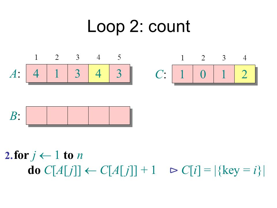 Loop 2: count A: 4 1 3 4 3 C: 1 1 2 B: for j  1 to n