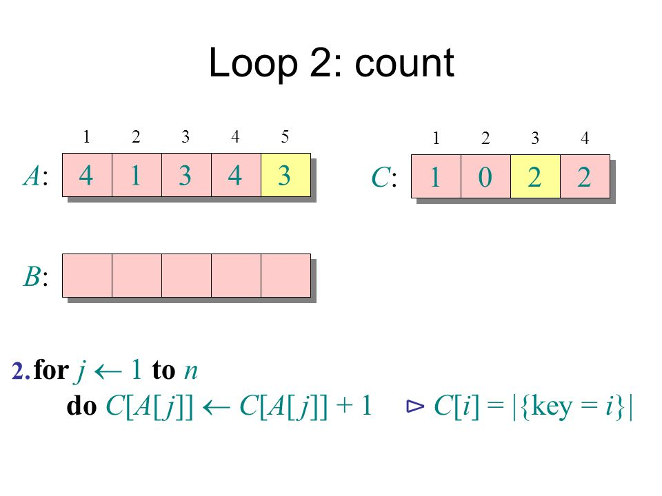 Loop 2: count A: 4 1 3 4 3 C: 1 2 2 B: for j  1 to n
