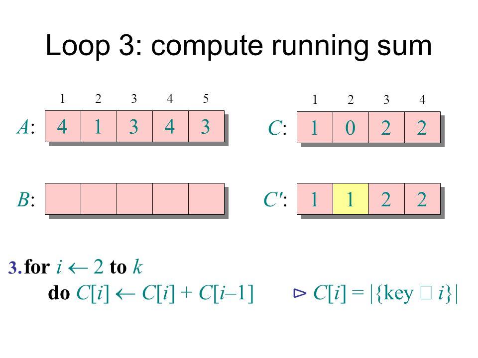 Loop 3: compute running sum