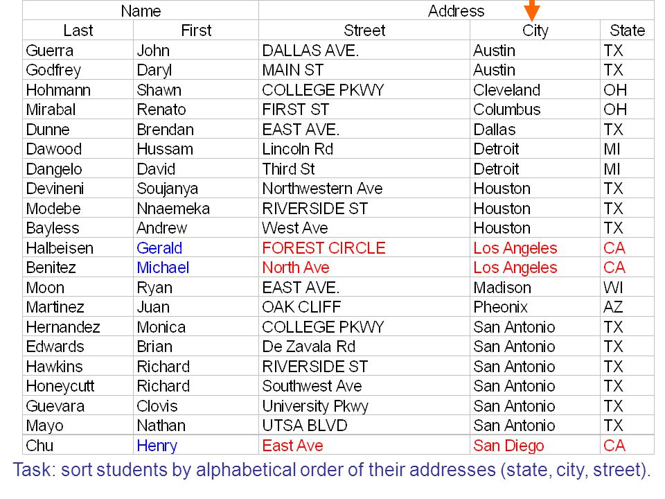 Task: sort students by alphabetical order of their addresses (state, city, street).