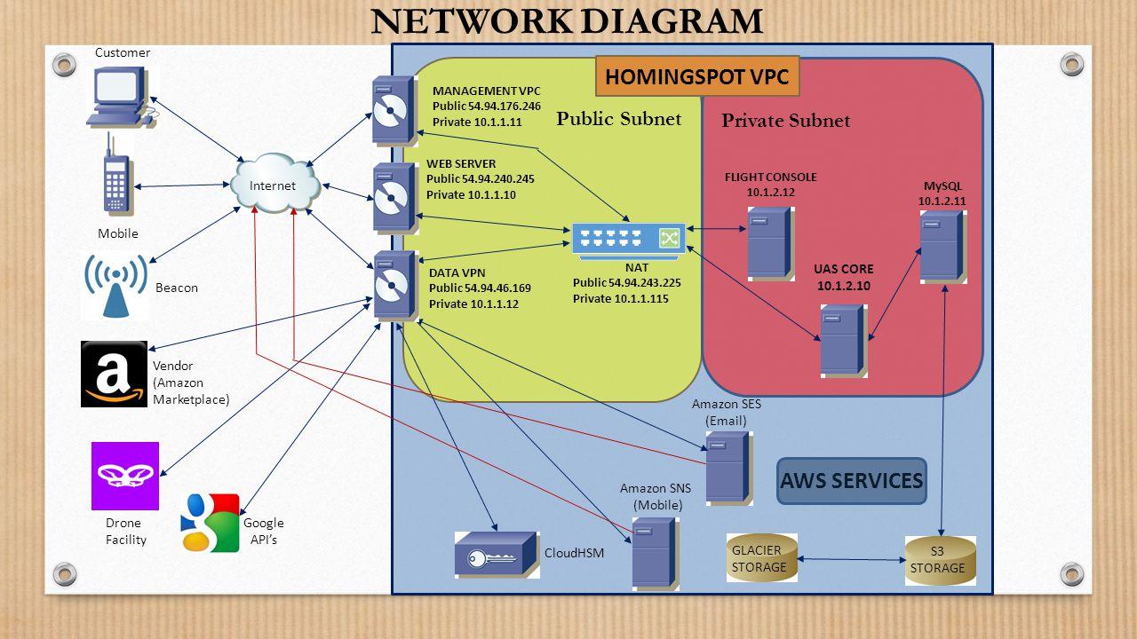 NETWORK DIAGRAM HOMINGSPOT VPC AWS SERVICES Public Subnet