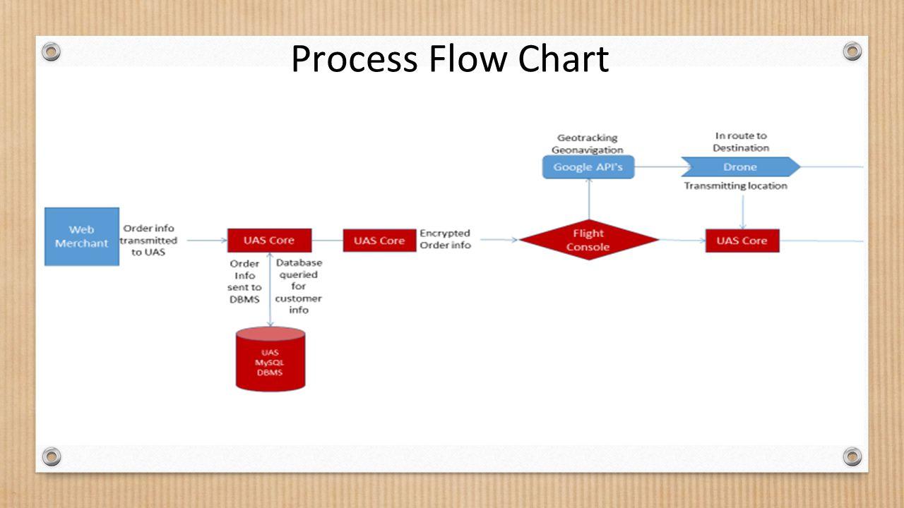 Flow chart language  Wikipedia