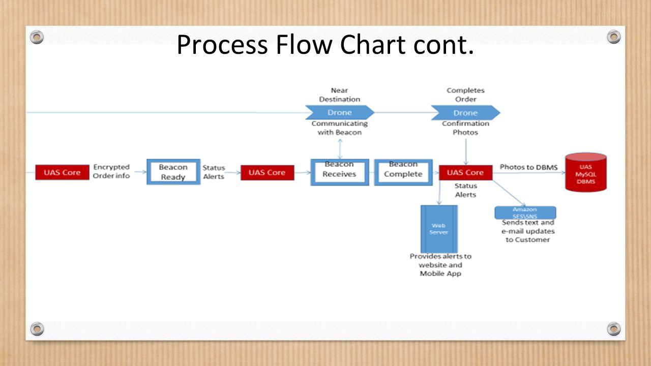 Process Flow Chart cont.