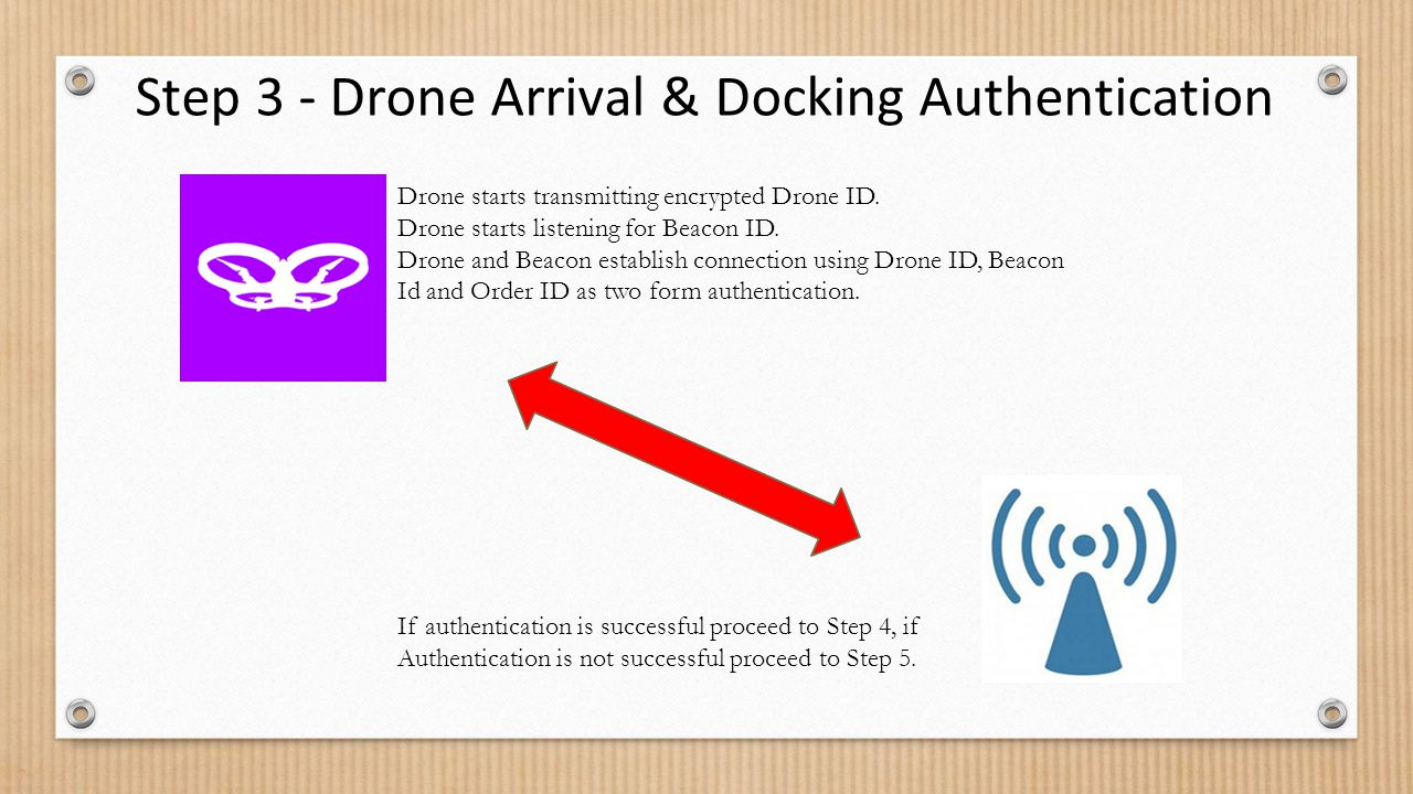 Step 3 - Drone Arrival & Docking Authentication