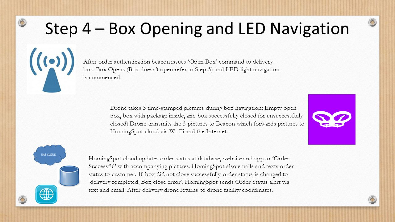 Step 4 – Box Opening and LED Navigation
